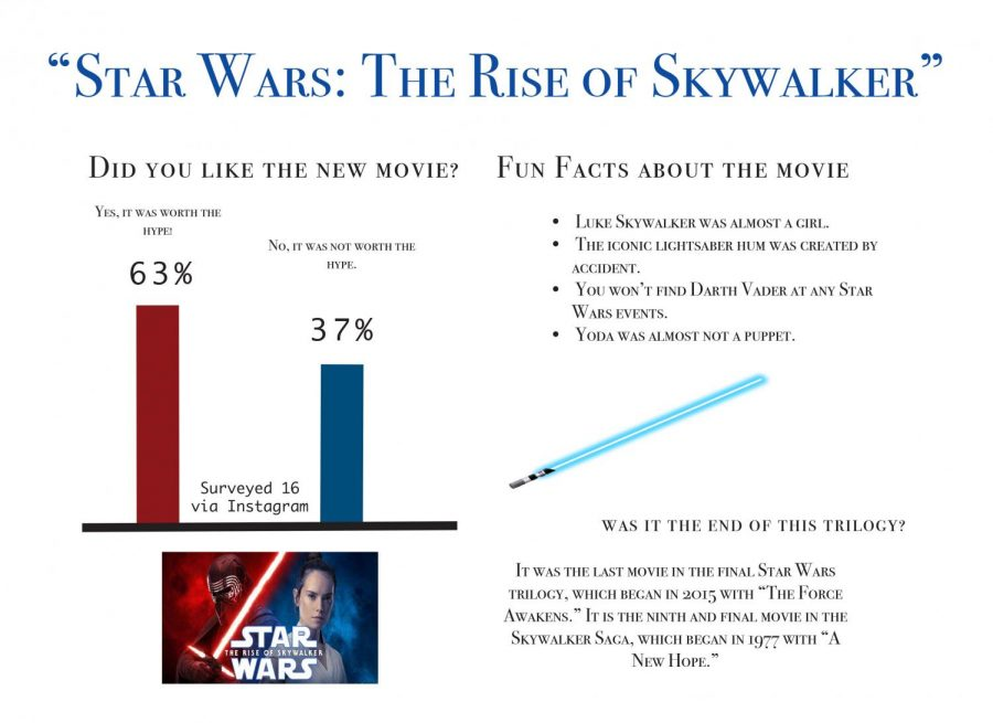 Final+%27Star+Wars%27+movie+gains+hype