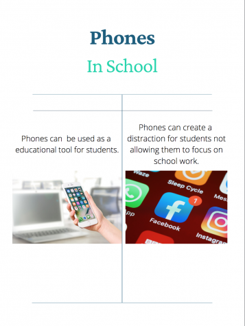 The graphic shows the pro and con of students using phones in school. Regulating how phones are used in school can stop the distraction of phones and make them a useful tool.