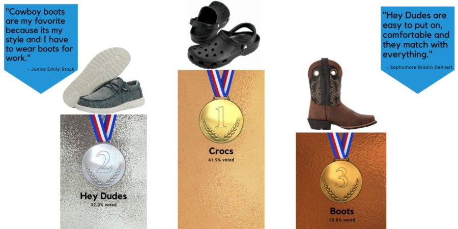 In a recorded poll sent out to each student in the school, Crocs is deemed to be the favorite shoe worn by students. Hey Dudes and boots fell close behind based on comfort, durability and price points.